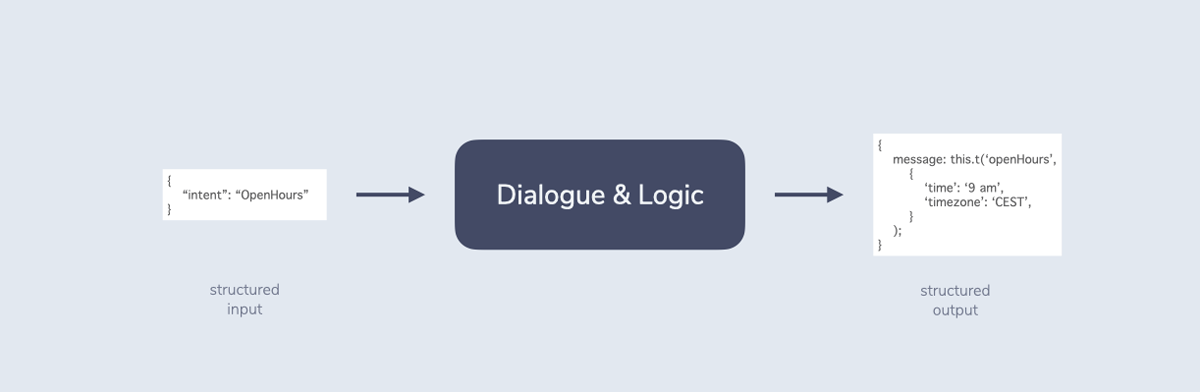 """The RIDR step Dialogue & Logic takes structured input (for e.g. data that includes an """"OpenHours"""" intent) and returns structured output (for example data for speech output that includes information about the response that should be returned)."""