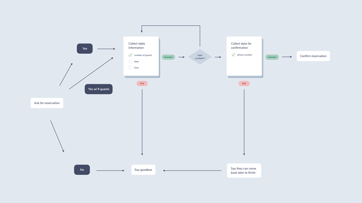 """This is the same complicated flowchart as above, only less cluttered because all data retrieval tasks are forms now. Each form has a """"success"""" and """"exit"""" path depending on how well the data collection went."""