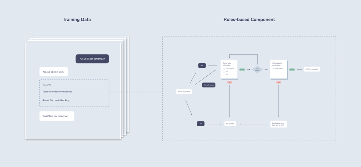 """This illustration shows how training data could be mixed with rules-based components. A sample script includes a """"delegate"""" box that references a rules-based flowchart-like component."""