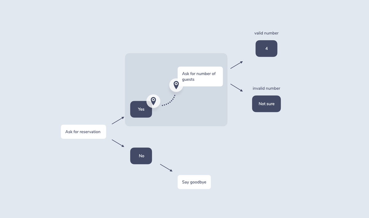 """Shows the same flowchart. This time, the area after the """"Yes"""" is illustrated to showcase dialogue control: It bridges a user request to the next relevant system response."""