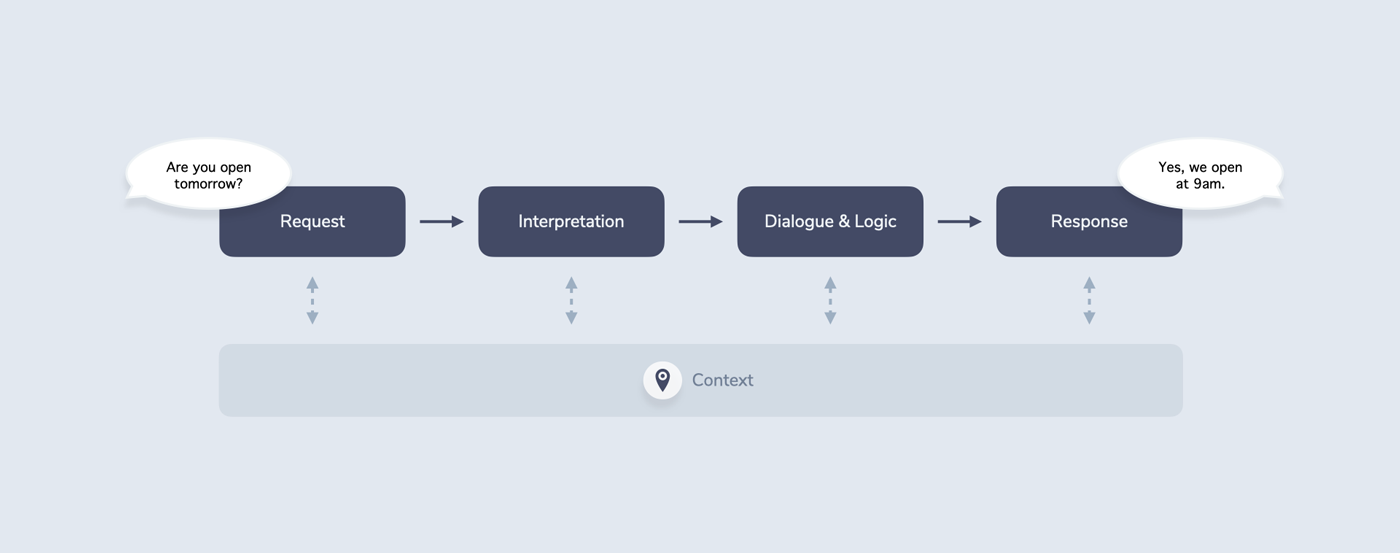 Shows the RIDR lifecycle. All 4 elements of it (request, interpretation, dialogue & logic, and response) write into one context object.