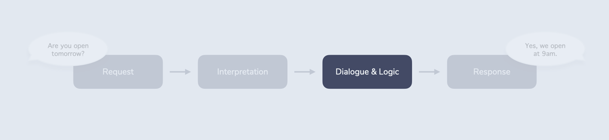 Shows the RIDR lifecycle with the third step, Dialogue & Logic, being highlighted.