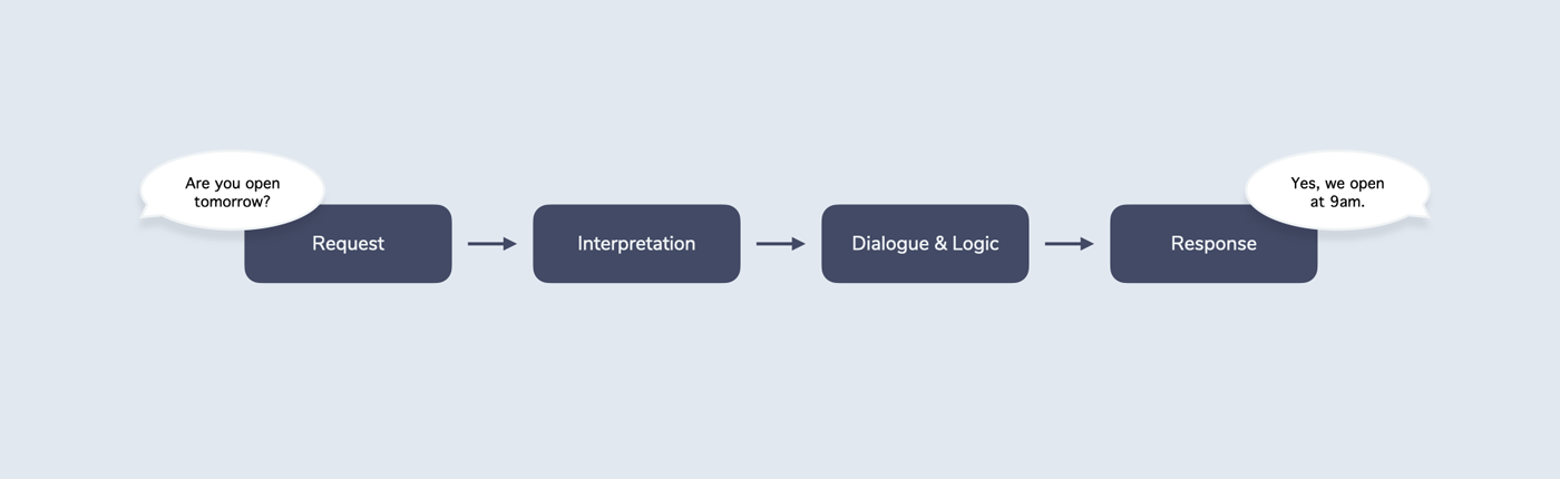 """The RIDR Lifecycle is a 4-step process that starts with user input (""""Are you open tomorrow?"""") and then passes 4 steps (request, interpretation, dialogue & logic, and response) before it returns a system response (""""Yes, we open at 9am"""")"""