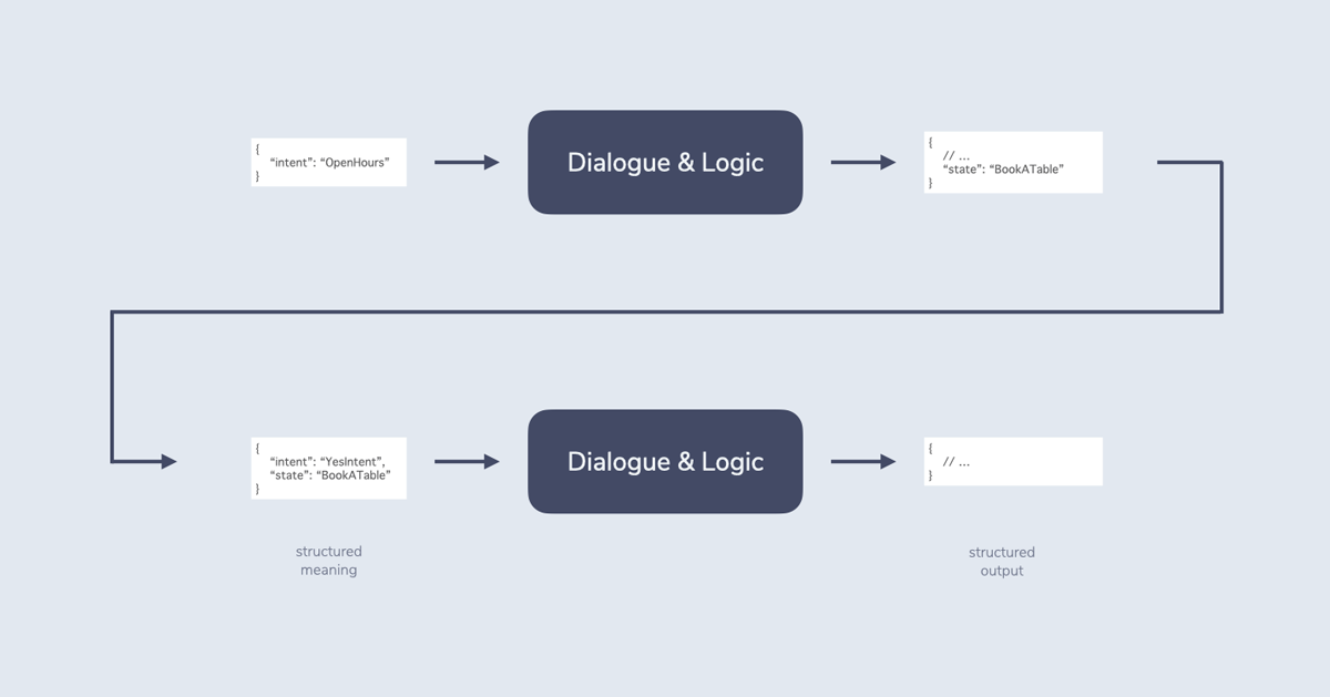 """Shows the Dialogue & Logic step of RIDR for two interactions. The first adds the """"BookATable"""" state to the structured output, which is then retrieved in the next interaction."""