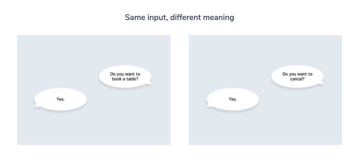 """Shows two conversations to showcase that the same input can lead to different meaning depending on the previous question. A """"Yes"""" is different for """"Do you want to book a table?"""" in comparison to """"Do you want to cancel?"""""""